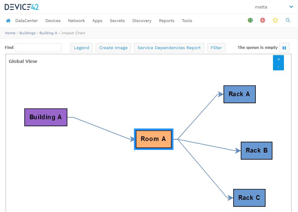Impact Chart Sample, bldg A